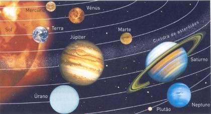 Sistema Solar explicação
