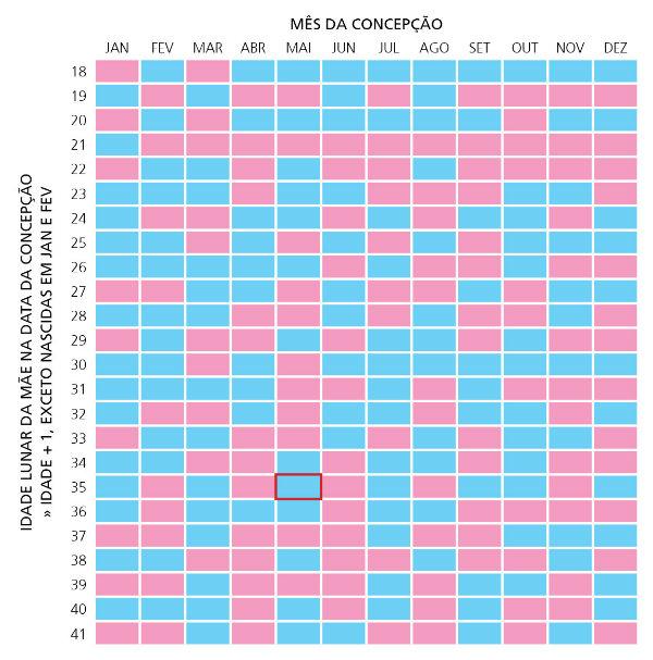 A tabela chinesa te ajuda a descobrir o sexo do bebê.