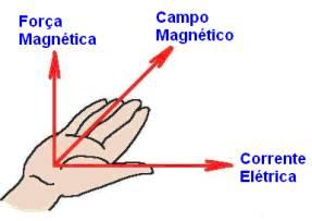 O eletromagnetismo é o procedimento entre campos magnéticos e elétricos que se oscilam