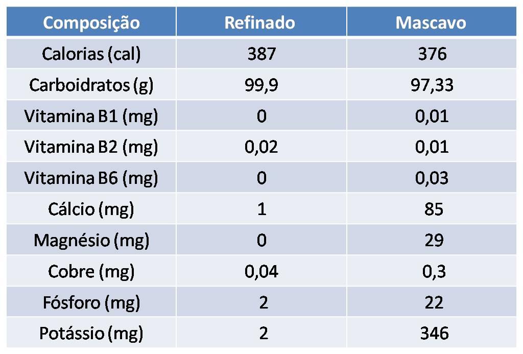 Comparação nutricional (foto: reprodução)