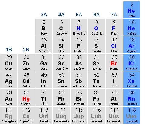 Em azul, os gases nobres. (foto: reprodução)