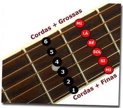 Cordas musicais